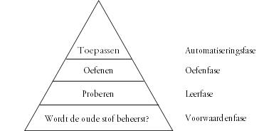 Piramide motorisch leerproces